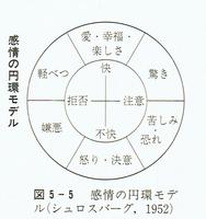 20170408 感情の円環モデル.png