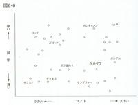 20180911「数式を使わないデータマイニング入門」図6-6.png