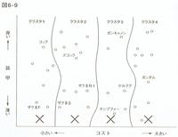 20180911「数式を使わないデータマイニング入門」図6-9.png